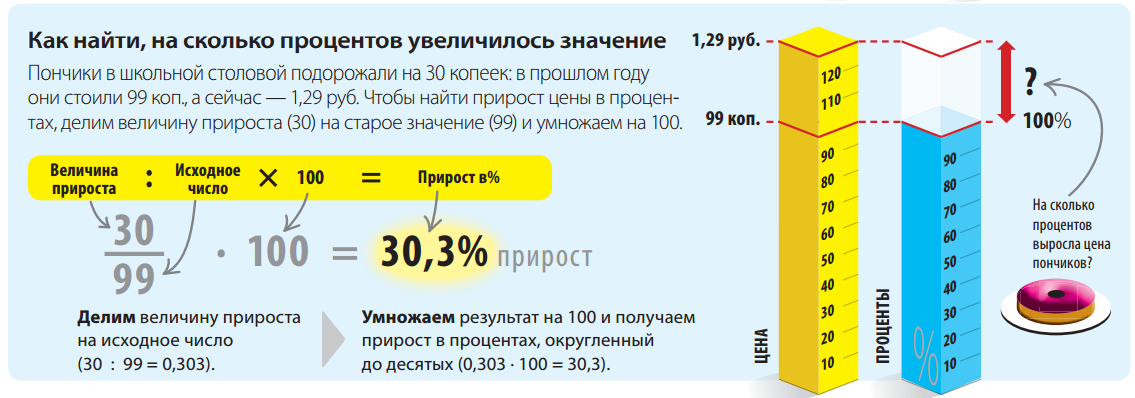 Как вычислить долю в процентах