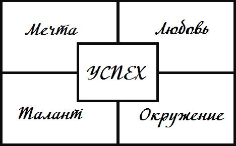 4 компонента