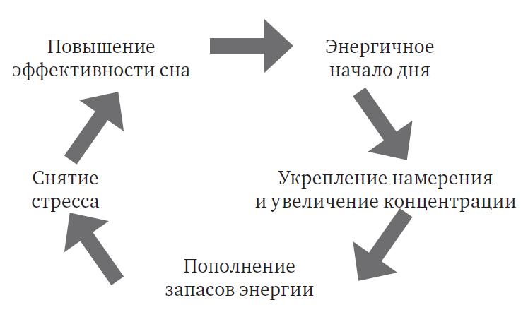 Долгосрочный энергетический цикл