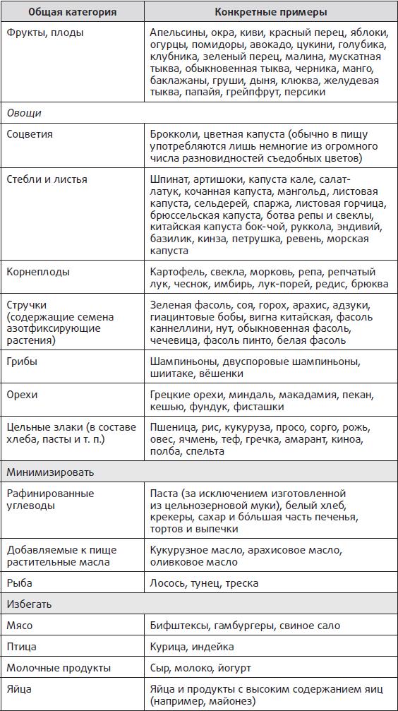 Категории продуктов