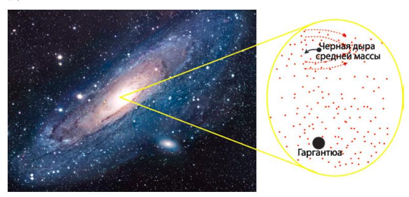Слева: галактика Андромеды, в ядре которой скрывается черная дыра размером с Гаргантюа. Справа: динамическое трение, благодаря которому дыра средней массы замедляется и притягивается к гигантской черной дыре, — иллюстрация из книги.