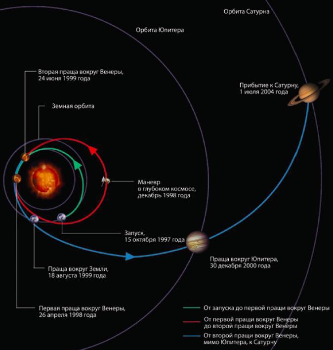 Траектория полета «Кассини» от Земли до Сатурна, — иллюстрация из книги