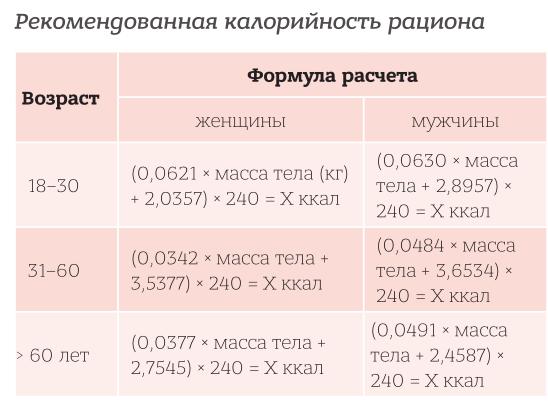 Расчет калорий формула для похудения