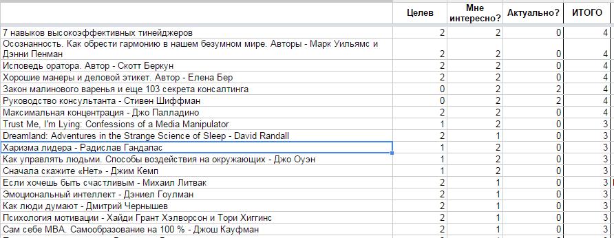«Белый список — книги, которые я собираюсь прочитать». Источник.