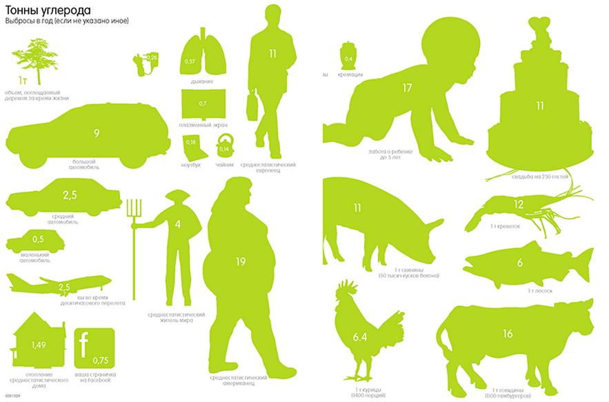 Выбросы углерода, инфографика. Иллюстрация из книги «Инфографика. Самые интересные данные в графическом представлении»
