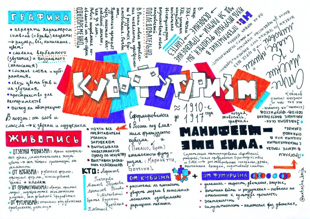 Кубофутуризм. Наташа Кайя.