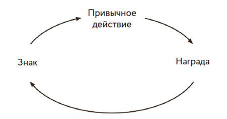 петля_привычки