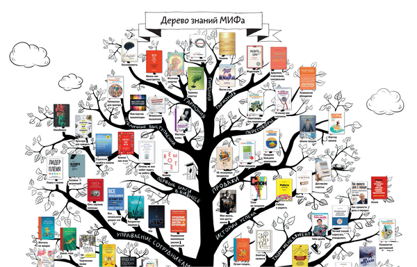 Обратитесь к дереву знаний