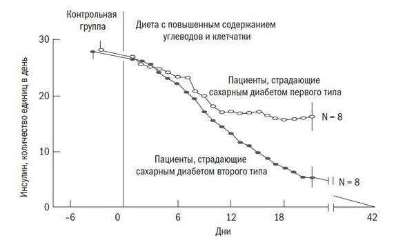 Изменение дозы инсулина в результате диеты. Иллюстрация из книги «Китайское исследование»