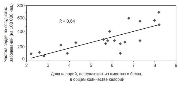 Уровень смертности от сердечно-сосудистых заболеваний среди мужчин 55–59 лет и употребление животного белка в 20 странах. Иллюстрация из книги «Китайское исследование»
