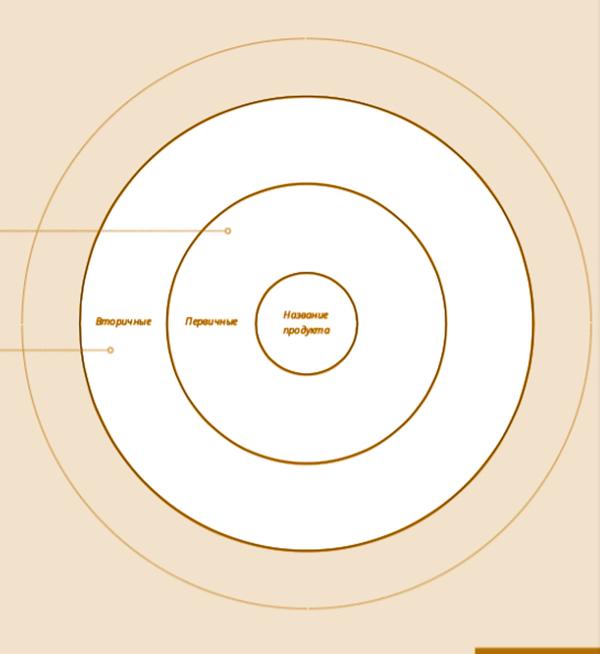 Инструмент «Карта стейкхолдеров». Больше инструментов — в методичке от лаборатории Wonferfull