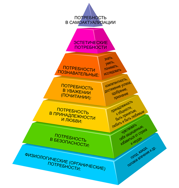 Пирамида Маслоу. Пока не реализована потребность в любви, мы не можем удовлетворить потребности высшего порядка