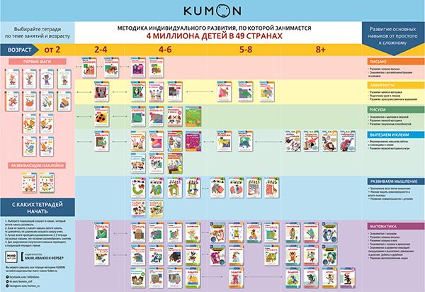 Можно пользоваться картой KUMON