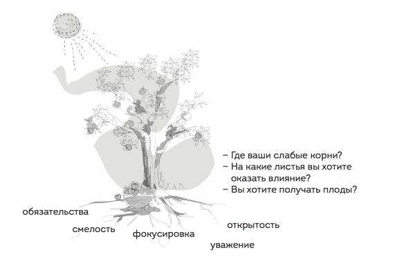 Используйте дерево высокой результативности, чтобы подстегнуть команду, стимулировать следующий шаг на пути к высокой результативности. Иллюстрация из книги «Коучинг agile-команд»