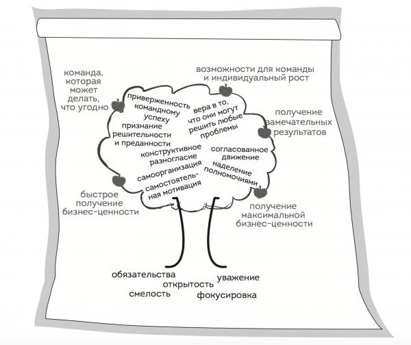 Как метафоры помогают в управлении, или Дерево высокой результативности