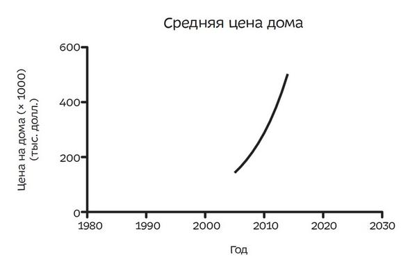 Средняя цена дома. А если изменить ось X и включить годы, по которым у вас нет данных? Тогда график будет выглядеть так: