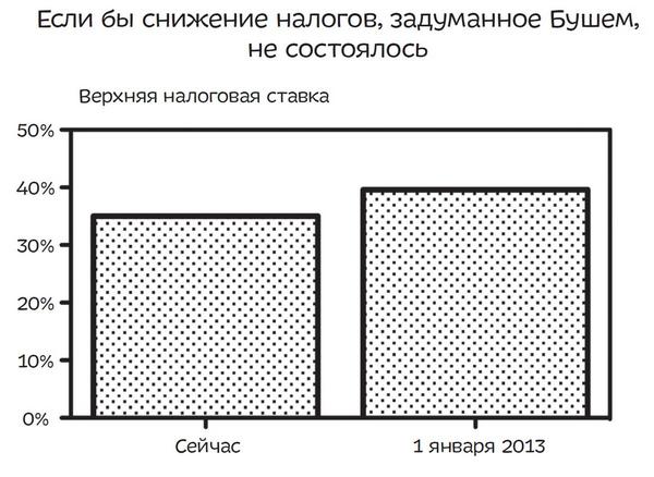 На втором графике мы можем наблюдать адекватное представление данных и впечатление уже создается совсем другое.