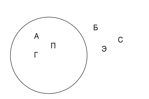На рисунке буквы А, П, Г находятся внутри круга, буквы Б, Э, С — снаружи. Как вы думаете, где расположатся остальные буквы алфавита? Будут ли они придерживаться какой-то закономерности?