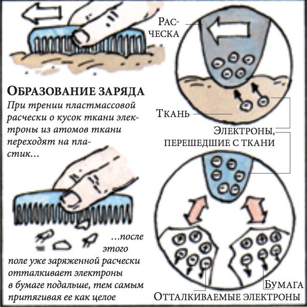 Иллюстрация к теме о статическом электричестве