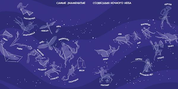 Большая и Малая Медведицы, Кассиопея, Северная Корона, Андромеда и другие.