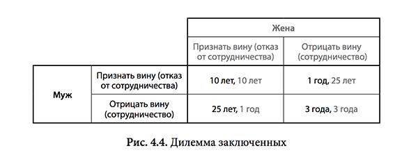 В таблице приведены сроки наказания, которые получат муж и жена в зависимости от выбранной линии поведения.