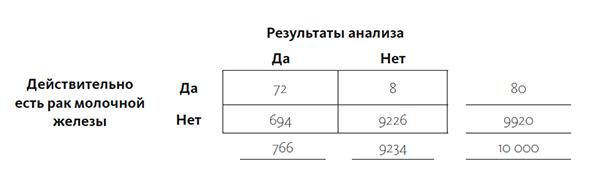 Условная вероятность того, что у человека рак молочной железы, при условии, что результаты анализов были положительны, равна 72/766 ≈ 9,4%.
