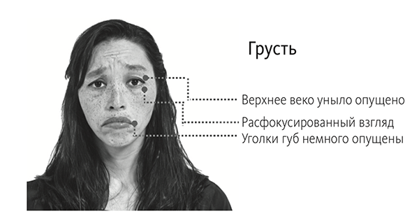 Грусть — микровыражение, которое сложнее всего подделать; если вы его заметили на лице собеседника, значит, вы задели его за живое.