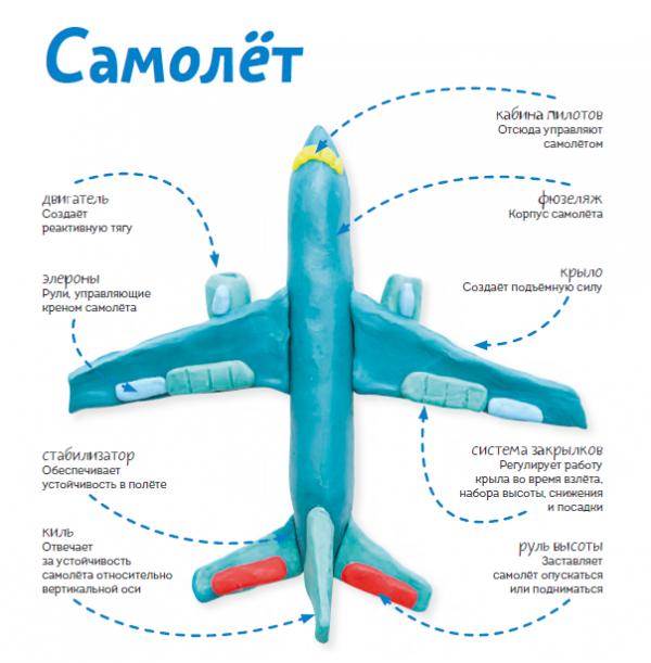 Самолёт — летательный аппарат. У него, в отличие от воздушных шаров и планеров, есть двигатель. Поэтому самолёт не зависит от ветра и воздушных потоков.