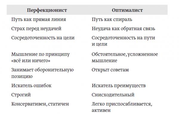 Тал Бен-Шахар в книге «Парадокс перфекциониста» пишет о том, что противоположность перфекциониста — оптималист. Вот чем они различаются.