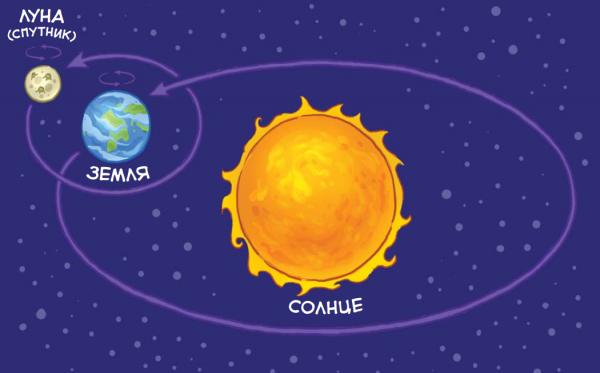 И Луна, и Земля — небесные тела, но Луна гораздо меньше Земли. Земля — планета, а Луна — её спутник.
