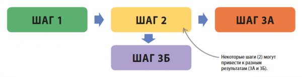 Сложную схему легче усвоить и повторить в виде блок-схемы. Блок-схемы полезны для изучения процессов и методов. Используй цифры, таблицы, символы, цвета, картинки и ключевые слова. Покажи стрелками, как они связаны между собой.