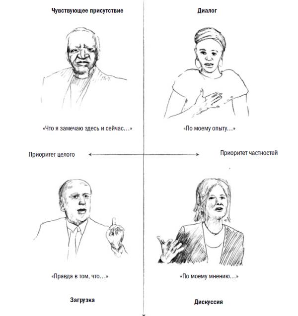 Как говорить и слушать: 4 способа