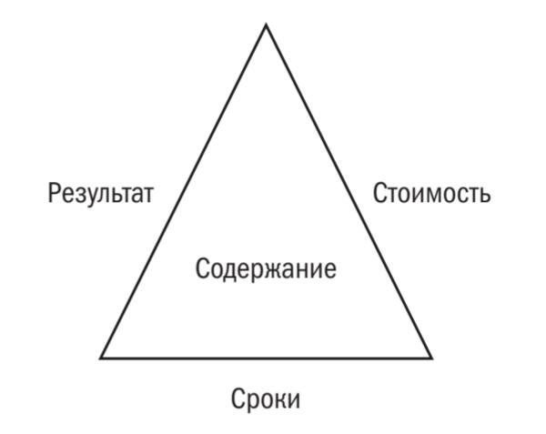 То есть стоимость проекта является функцией его результата, сроков и содержания. Графически это можно выразить в виде треугольника, в котором результат, стоимость и сроки являются тремя сторонами, а содержание — площадью.