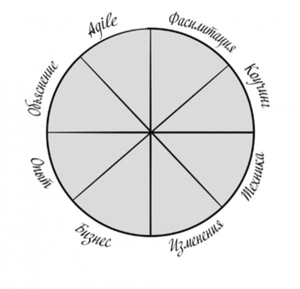 Изучите следующие два примера, а затем используйте пустую диаграмму, чтобы определить вашу текущую ситуацию.