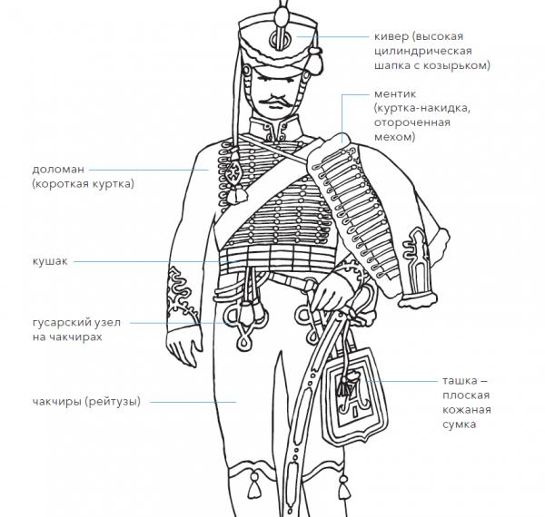 Гусар Гродненского полка. — Иллюстрация из книги «Военный костюм сквозь времена и страны»