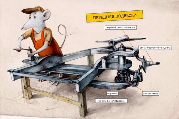 Иллюстрация из книги «Как собрать автомобиль»