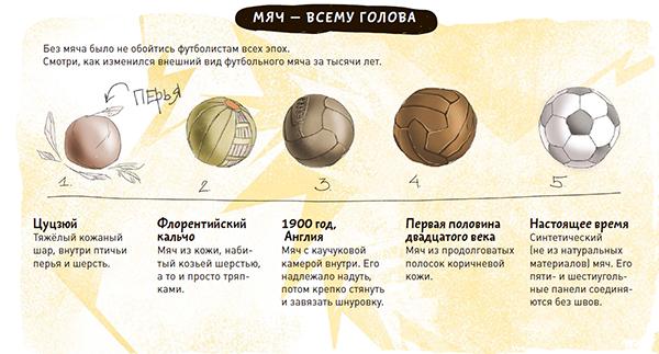 Рассказ в картинках: как менялся мяч на протяжении веков