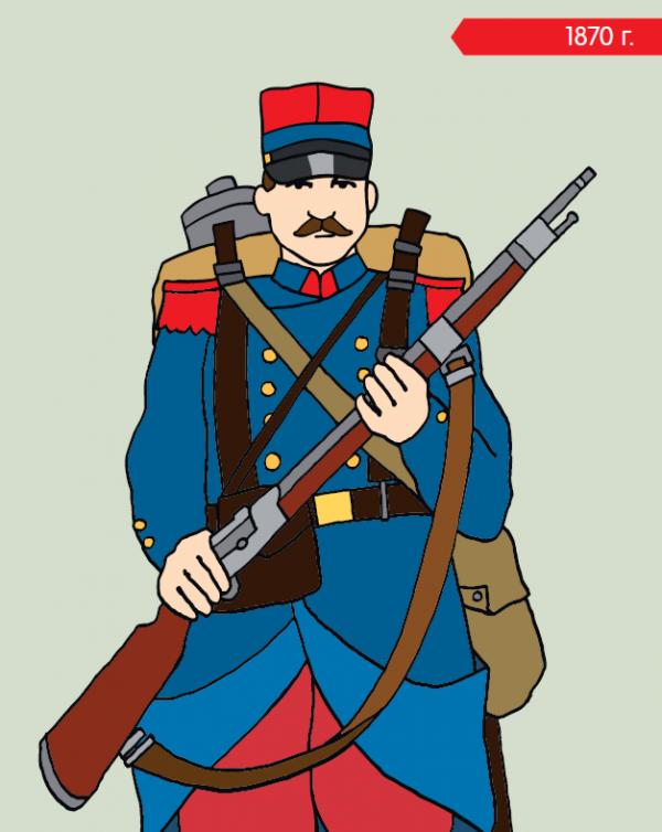 Легендарные красные штаны французской армии 1870 годов. — Иллюстрация из книги «Военный костюм сквозь времена и страны»
