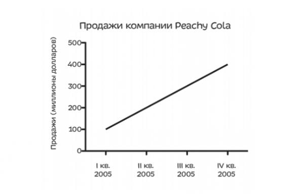 Представьте инвестора, раздумывающего, стоит ли покупать акции компании, производящей безалкогольные напитки. У него есть график, представляющий годовой отчет компании по продажам: