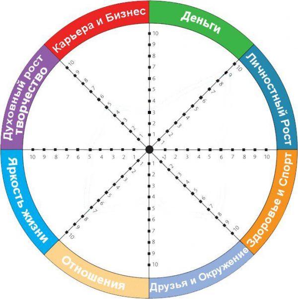 Каждый может создать колесо с важными для себя сферами жизни. Для этого нужно понять, какие отрасли наиболее значимы, нарисовать круг и обозначить, насколько развита каждая сфера по шкале от одного до десяти.