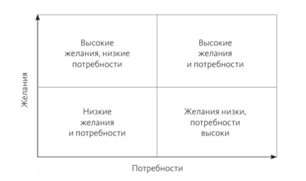 Если представить потребности и желания в виде матрицы, получатся четыре квадрата. Рассмотрим эту таблицу подробнее.