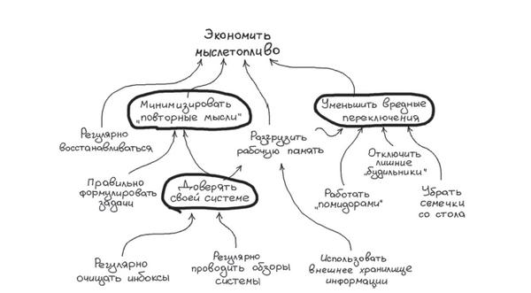 Схема экономии мыслетоплива из книги «Джедайские техники»