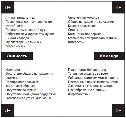 Чья точка зрения верна? Как ни парадоксально, оба лидера правы. Вот так выглядит карта полярностей с плюсами и минусами обеих позиций: