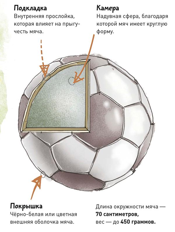 Недавно учёные изобрели «умный» мяч, который помогает судье определить, был ли гол. Специальный чип определяет, пересёк ли мяч линию ворот.