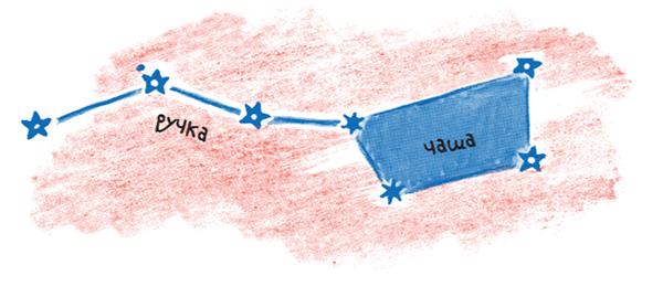 Увлекательная игра может начаться с Большого Ковша, с ним знакомы уже многие дети. Он состоит из семи звёзд, и если их соединить линиями, получается вот такая картина: