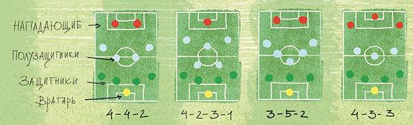 Тренеры обычно расставляют игроков на поле определённым образом — выстраивают в схему. Не всегда команда играет строго по схемам, да и решить исход матча может один яркий игрок.