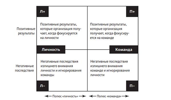 Итак, если попросить ваших сотрудников заполнить карту полярностей, описав плюсы и минусы полюсов «команда» и «личность», отправной точкой будет вот такая модель.
