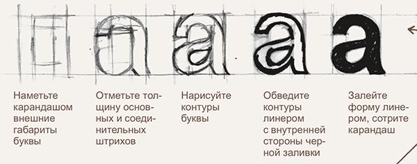 Сначала надо найти и отметить габариты буквы (уловить соотношение ширины к высоте), затем обозначить основные и соединительные штрихи, нарисовать внешний и внутренний овалы, если они есть, а затем в получившуюся структуру добавлять детали.