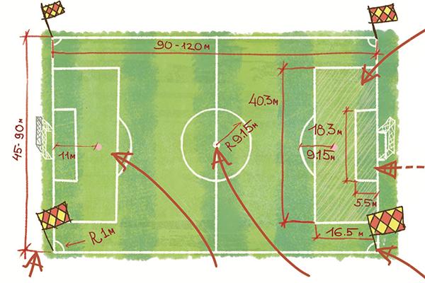 Футбольное поле по форме — прямоугольник. В большом футболе длина поля —