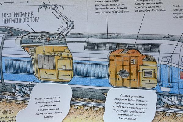 Продолжение серии книг Стивена Бисти. Это издание расскажет, как устроены поезда — от паровоза до поезда на магнитной подушке, позволит заглянуть внутрь моторного отсека и грузового вагона, в кабину машиниста и трубу паровоза — и во многие другие недоступные обычному пассажиру места.